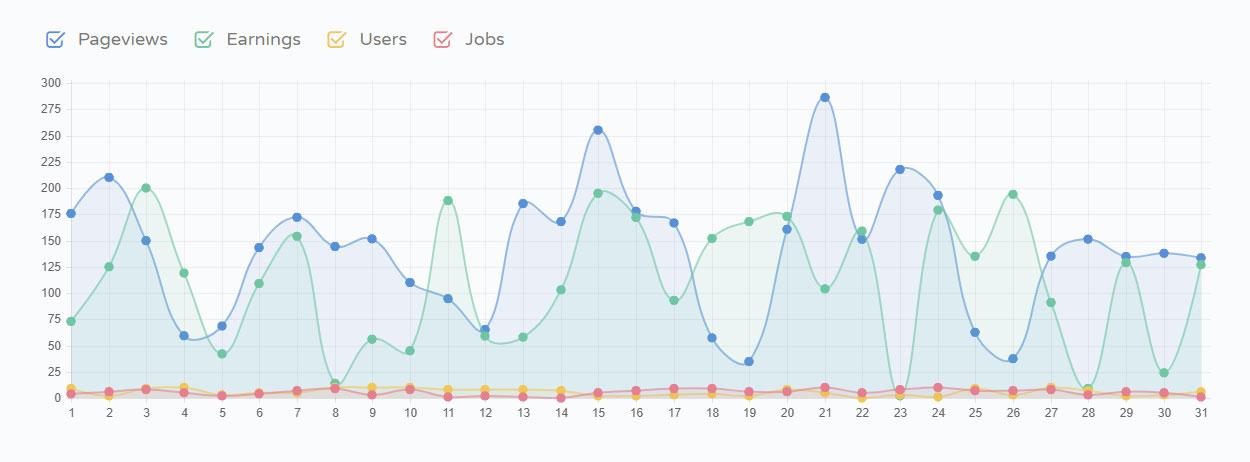 WPKraken Affiliate Dashboard Analytics