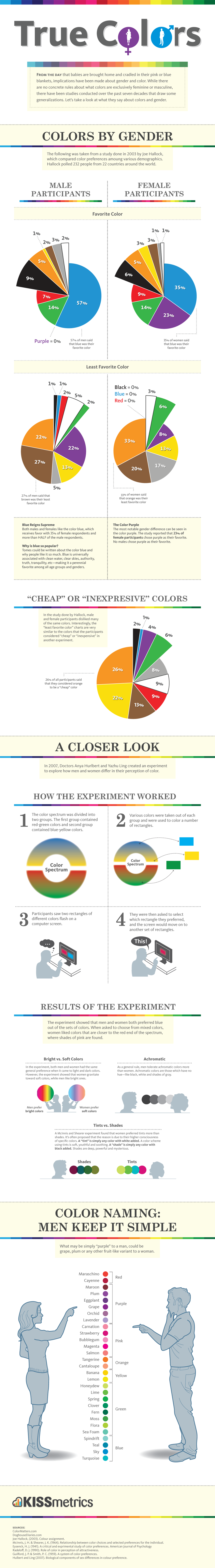 How to choose the best color scheme for your Website?