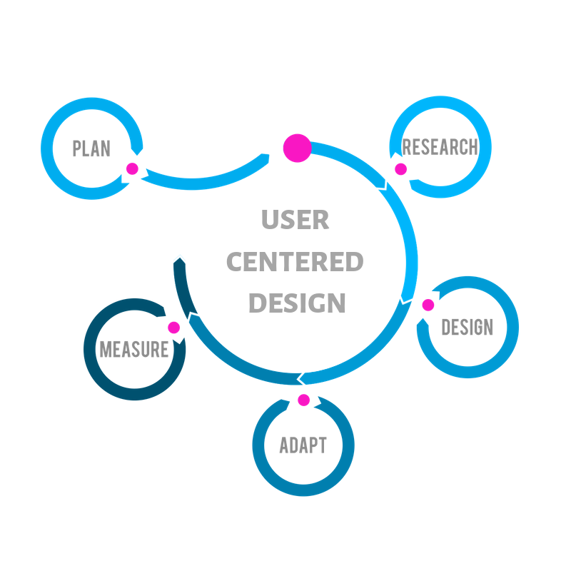 User Centered Desing in UX