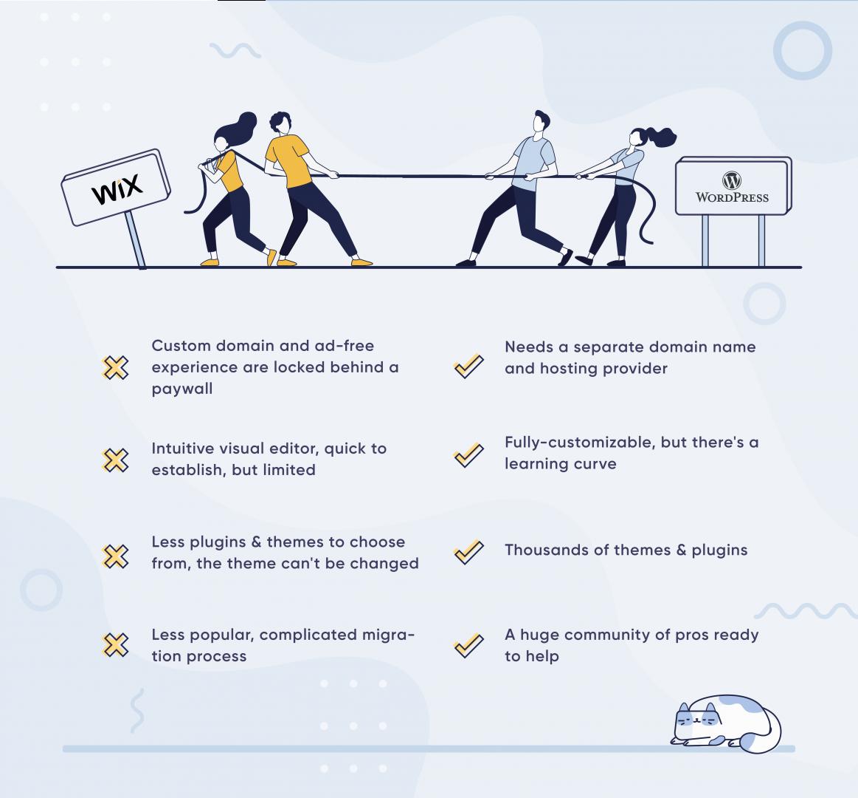 A quick WordPress vs. Wix comparison
