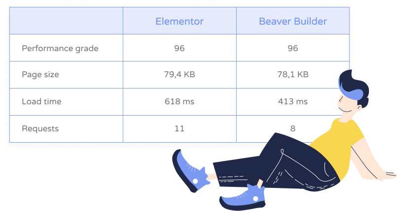 Beaver Builder vs Elementor: Which Page Builder To Choose?